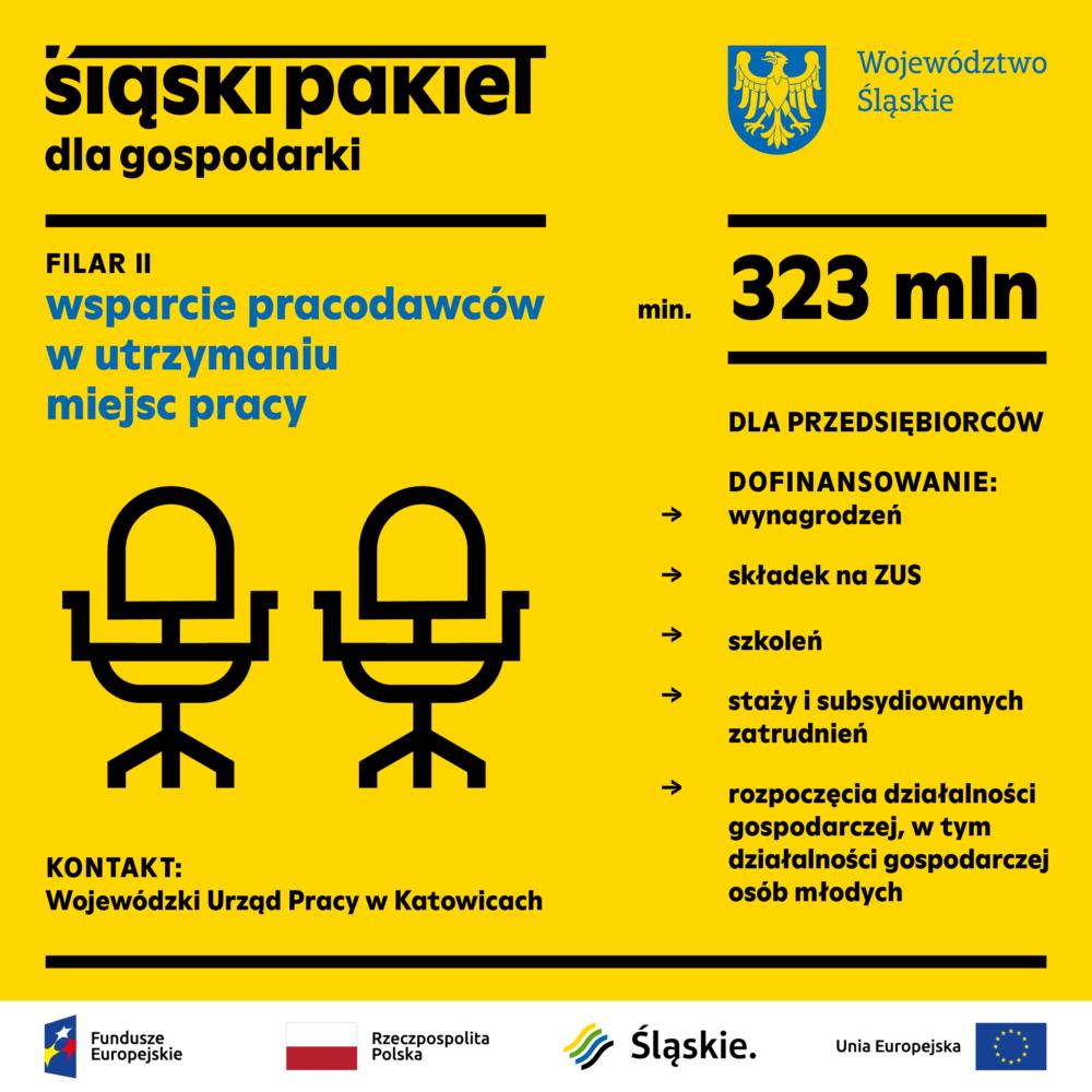 Śląski Pakiet dla Gospodarki c.d. – II FILAR