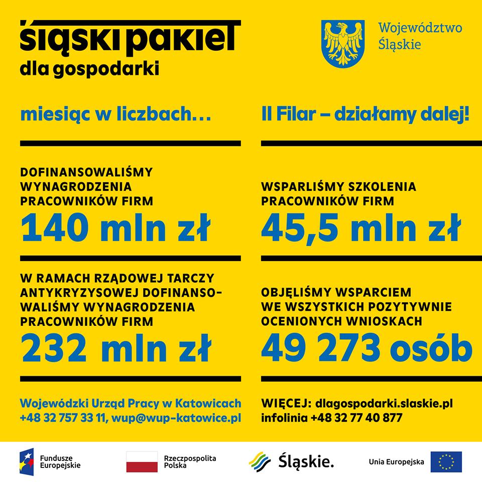 """Podsumowanie miesiąca """"Śląski Pakiet dla Gospodarki"""""""