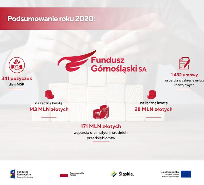 Jaki był miniony rok dla Funduszu Górnośląskiego SA orazprzedsiębiorców MŚP?